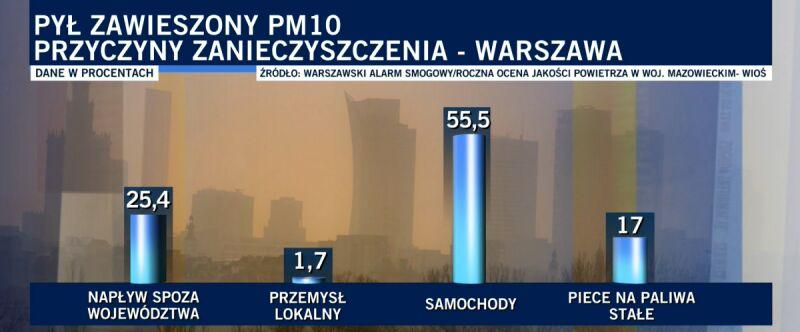 Źródła smogu w Warszawie